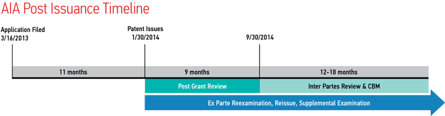 Graphic of AIA Post Issuance Timeline