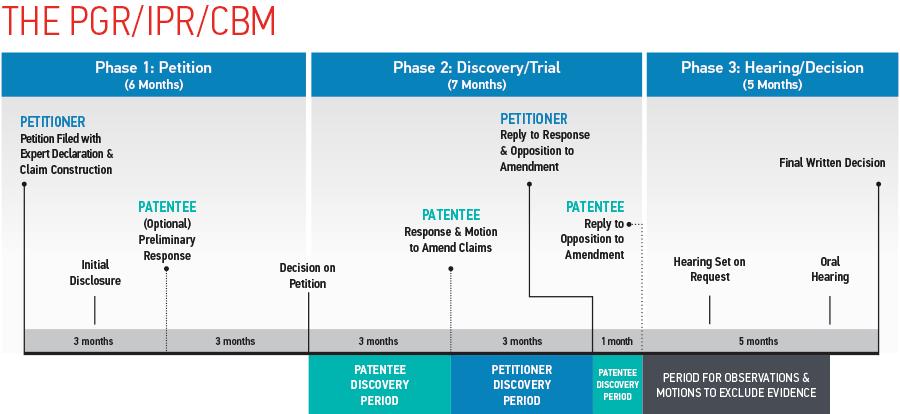 Flowchart of IPR Timeline