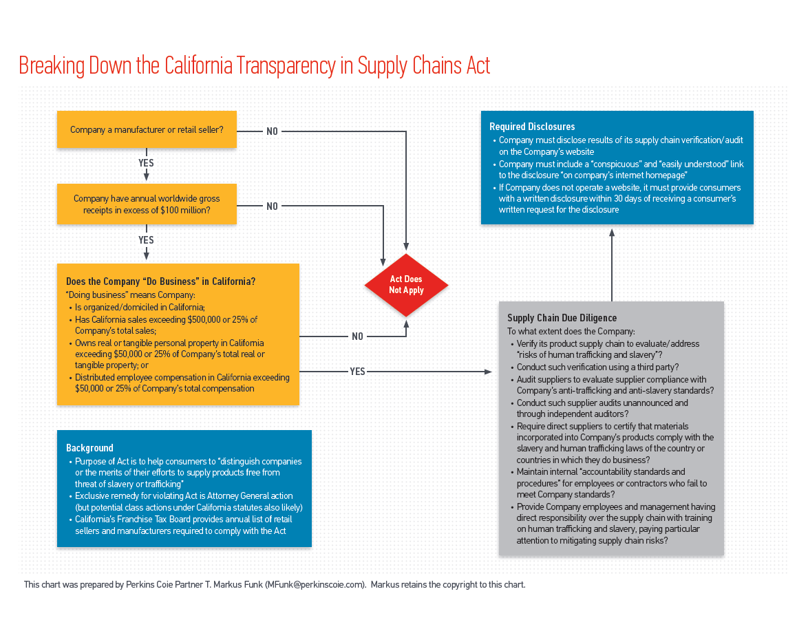 Dont let forced labor and bribery in your supply chain spoil the flowchart of californias transparency in supply chains act geenschuldenfo Image collections