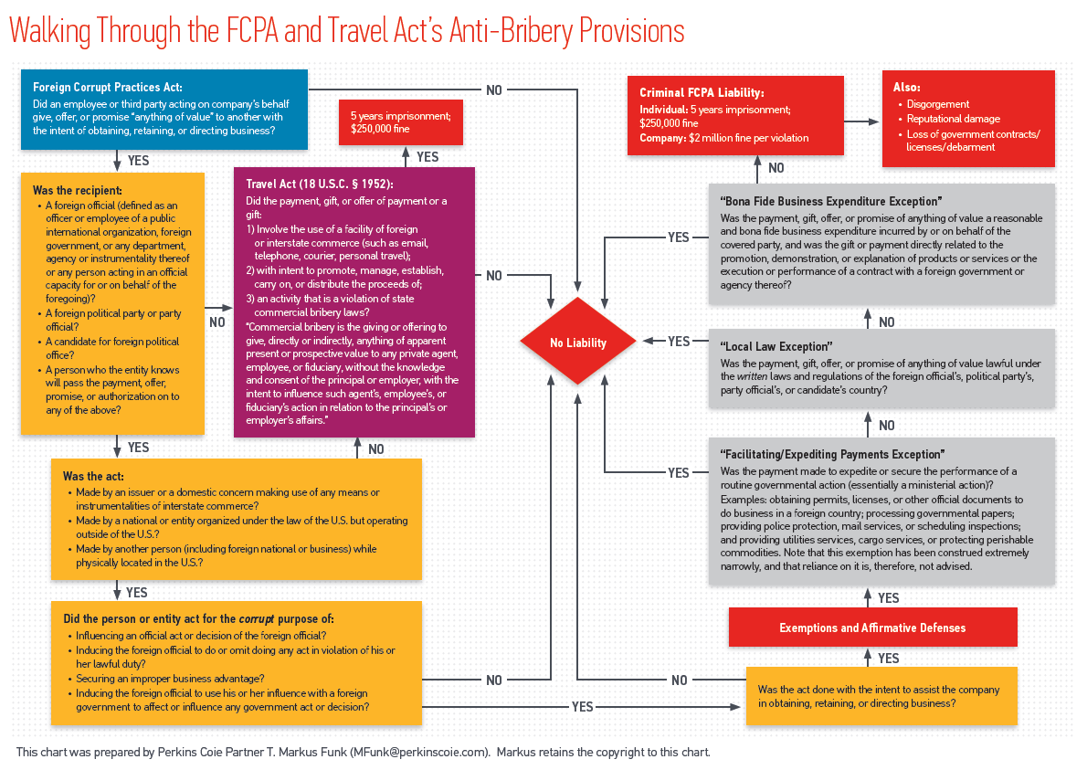 Dont let forced labor and bribery in your supply chain spoil the flowchart of fcpa and travel acts anti bribery provisions geenschuldenfo Image collections