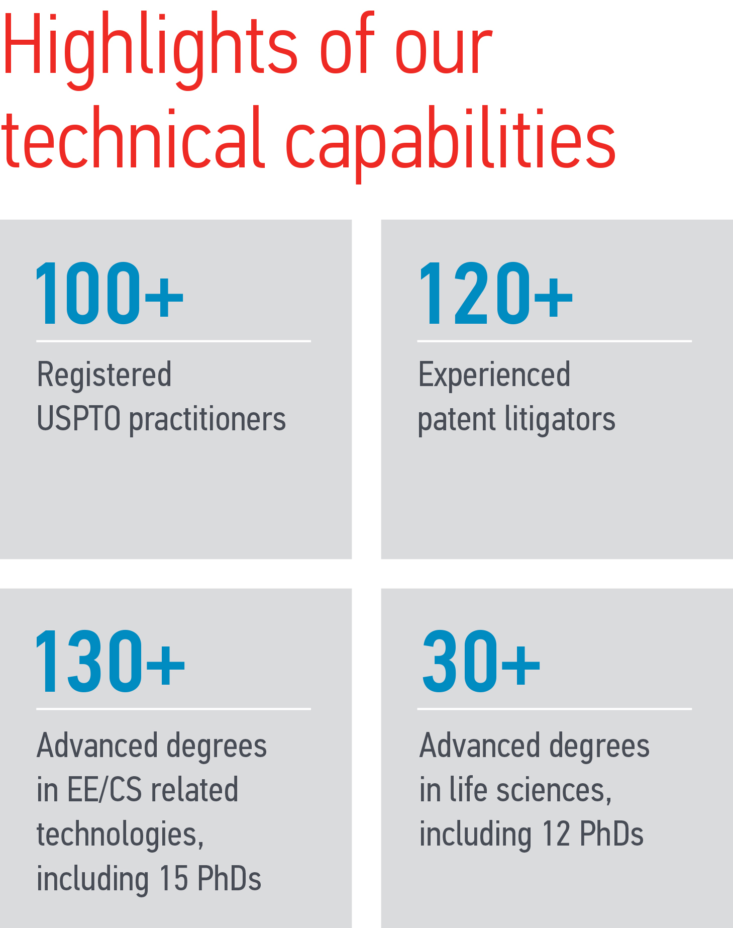 Graphic related to Perkins Coie's technical capabilities