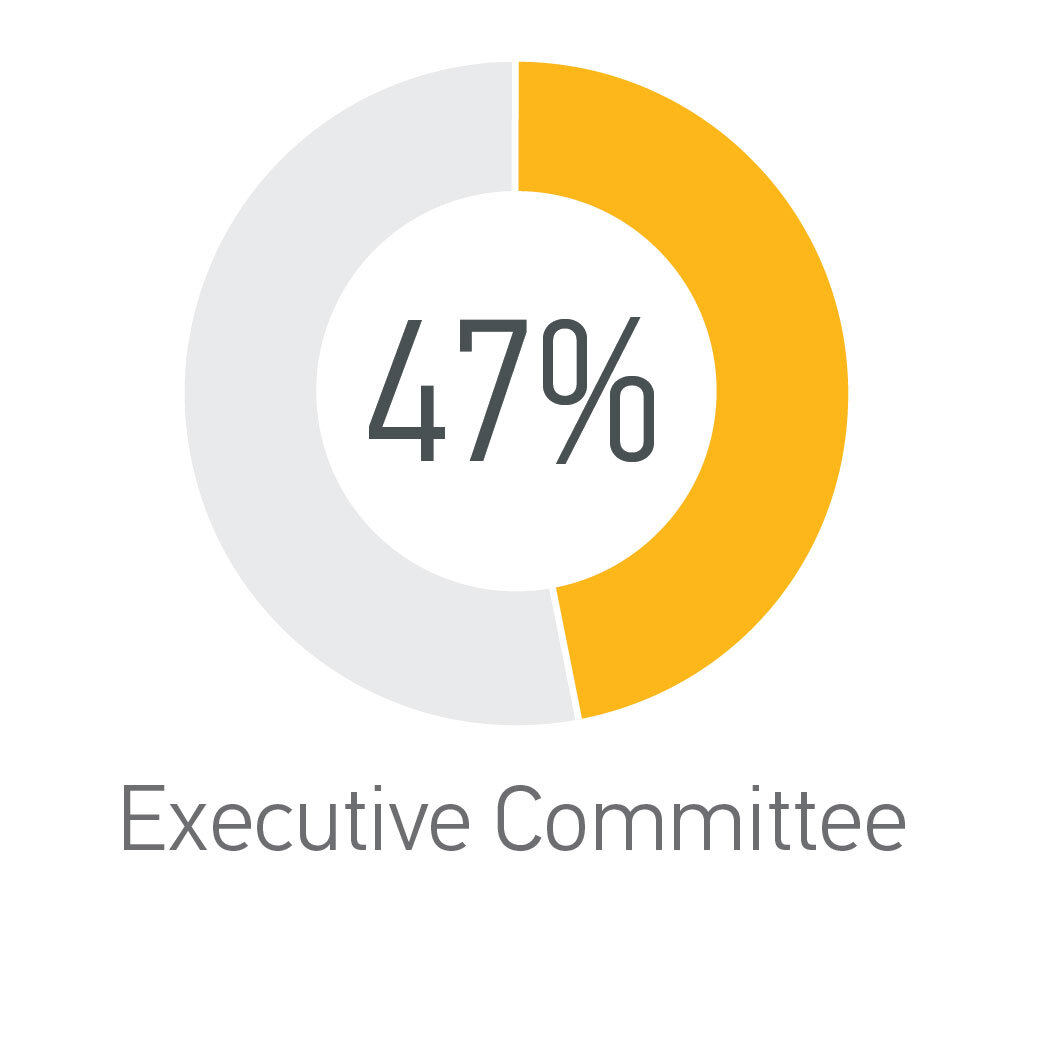 Executive Committee - 47% Women