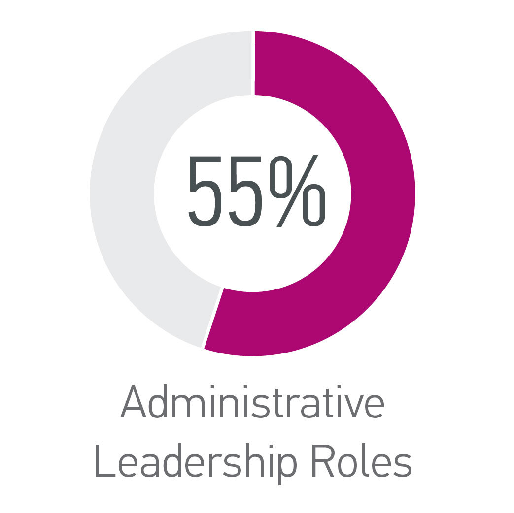 Administrative Leadership Roles - 55% Women